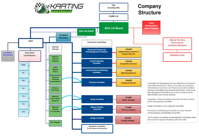AKA Ltd (TA Karting Australia) Structure 1 January 2017 V4