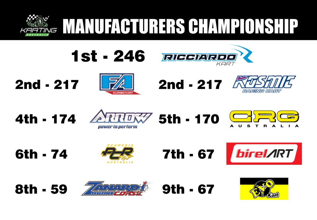 Manufacturers Championship Standings - Round 1