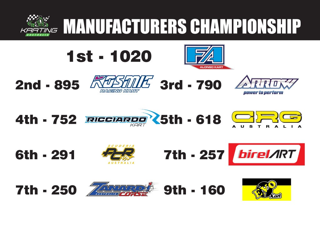 Manufacturers Championship Standings - Round 5