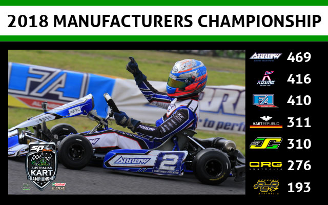 Manufacturers Standings - Round 2-640wide