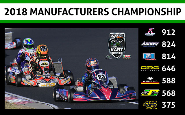 Manufacturers Standings - Round 4_640wide V2