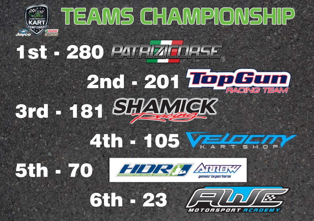 Teams Championship Standings - Round 1