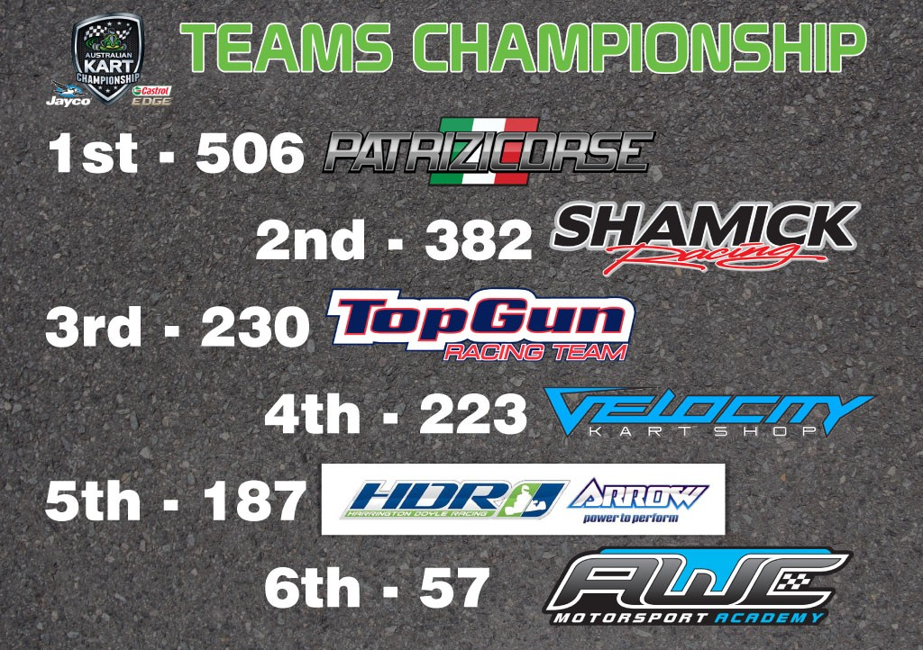 Teams Championship Standings - Round 2 _1024wide