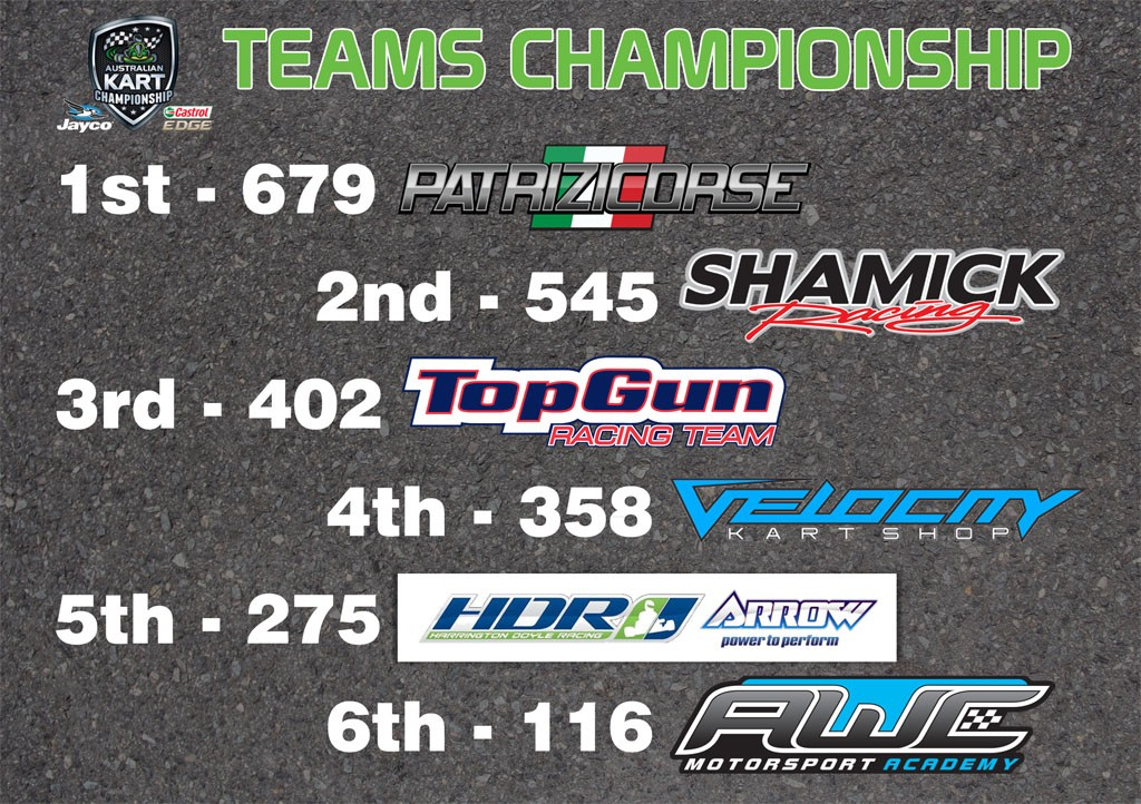 Teams Championship Standings - Round 3_1024wide