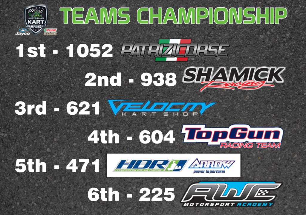 Teams Championship Standings - Round 5