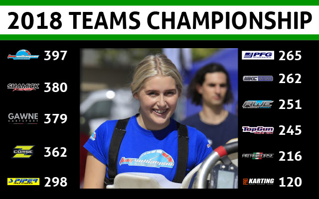 Teams - Standings after Round 2_640wide