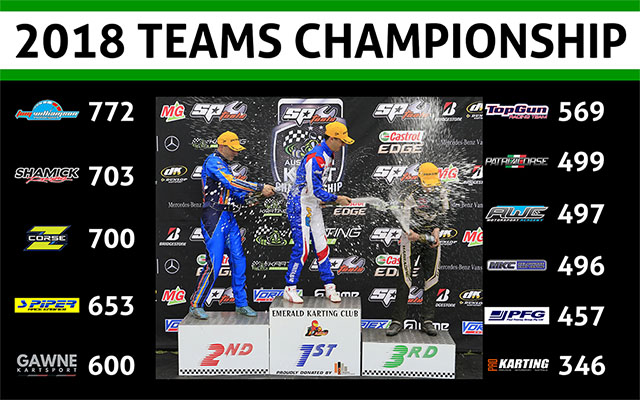 Teams - Standings after Round 4_640wide V2