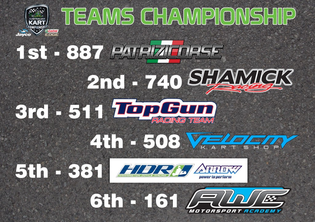 Teams Championship Standings - Round 4